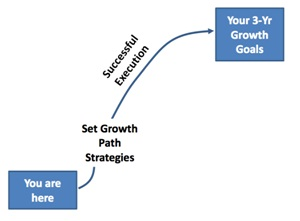 Growth path